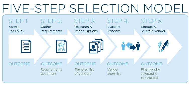 5ステップ選択モデル